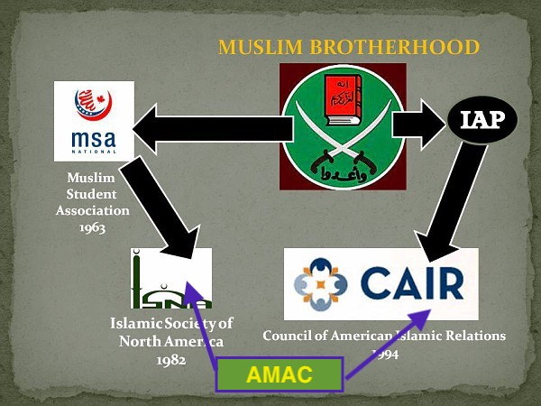 AMAC (TN American Muslim Advisory Council), is CAIR's Tennessee Chapter